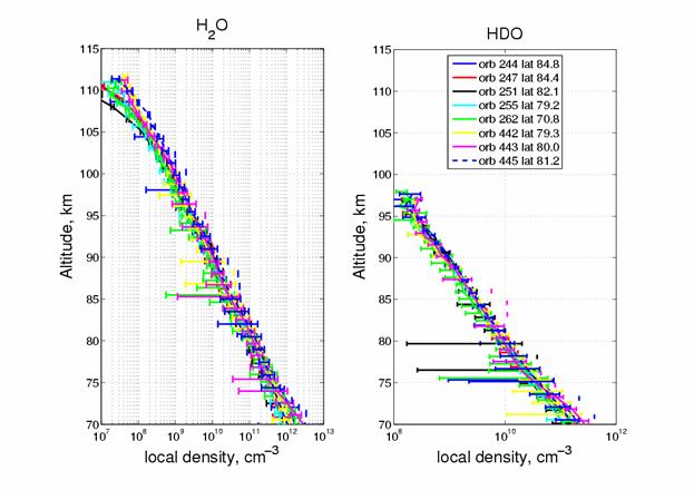 Vertical distributions of H2O and HDO local density for 8 orbits: 5 consecutive orbits for MTP09 and 3 consecutive orbits for MTP016.
