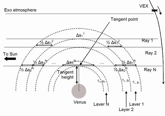 Geometry of solar occultation measurements and definition of the onion peeling method
