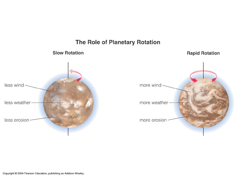 length of rotation of planets - photo #23