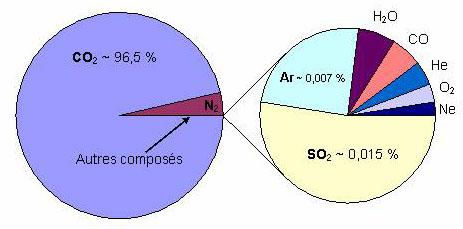 Composition chimique de l   atmosph  232 re de V  233 nusVenus Atmosphere Composition