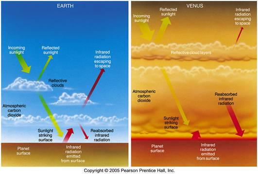 venus surface temperature