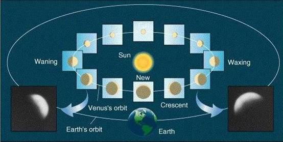 Explanation of the phases of Venus